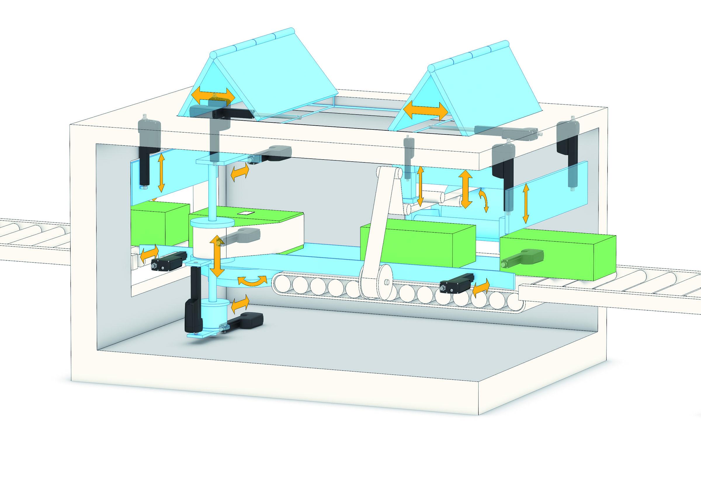 Thomson_SmartActuation_Machine2 thomson international Thomson Electrak Linear Actuators at mifinder.co
